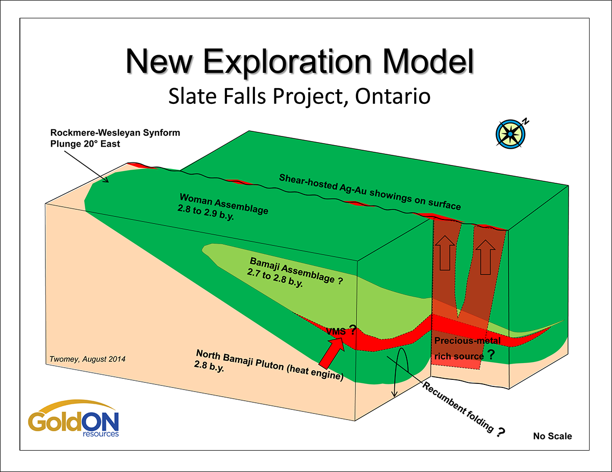 SlateFalls Exploration Model